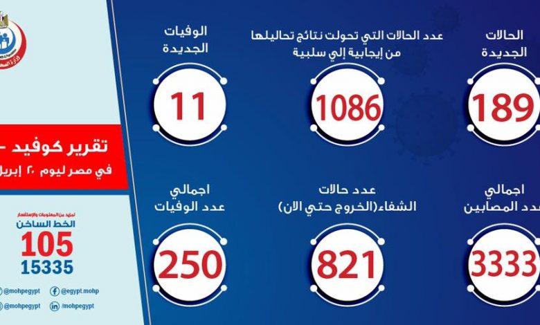 عدد الحالات الجديدة المصابة بفيروس كورونا المستجد في مصر اليوم
