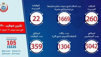 Photo of عدد الإصابات بفيروس كورونا في مصر اليوم الثلاثاء 28-4-2020