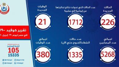 Photo of عدد الإصابات بفيروس كورونا المستجد في مصر اليوم الأربعاء 29-4-2020